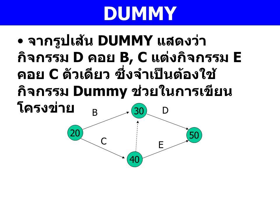 DUMMY จากรูปเส้น DUMMY แสดงว่ากิจกรรม D คอย B, C แต่งกิจกรรม E คอย C ตัวเดียว ซึ่งจำเป็นต้องใช้กิจกรรม Dummy ช่วยในการเขียนโครงข่าย.