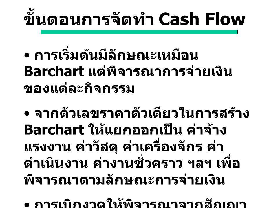 ขั้นตอนการจัดทำ Cash Flow