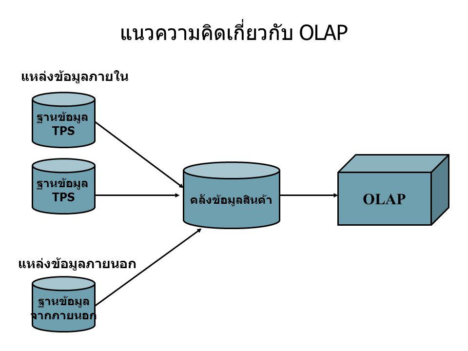 แนวความคิดเกี่ยวกับ OLAP