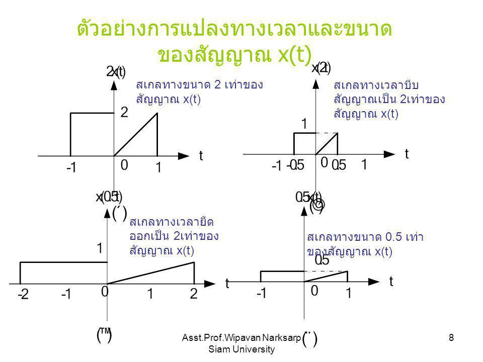 ตัวอย่างการแปลงทางเวลาและขนาด ของสัญญาณ x(t)