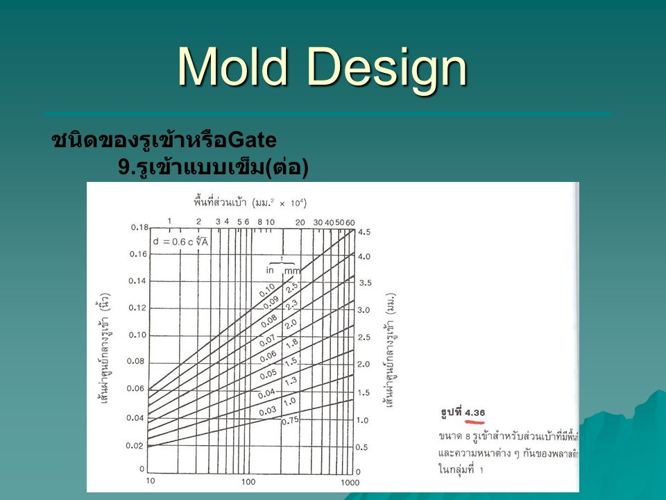 Mold Design ชนิดของรูเข้าหรือGate 9.รูเข้าแบบเข็ม(ต่อ)
