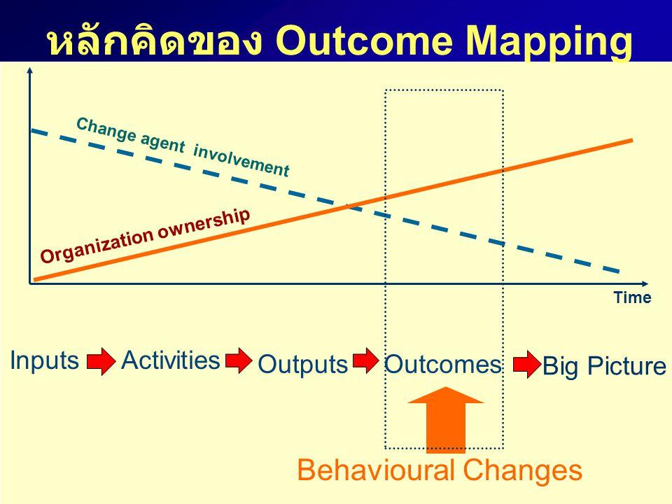 หลักคิดของ Outcome Mapping
