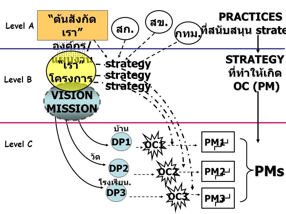PMs PRACTICES ต้นสังกัดเรา สข. ที่สนับสนุน strategy องค์กร/แผนงาน