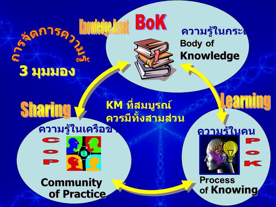 การจัดการความรู้ BoK Knowledge Asset 3 มุมมอง Learning Sharing CoP PoK