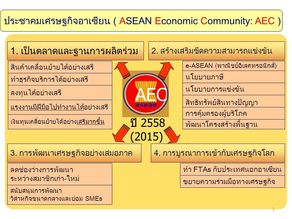 ประชาคมเศรษฐกิจอาเซียน ( ASEAN Economic Community: AEC )