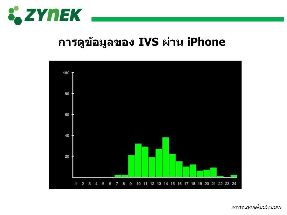 การดูข้อมูลของ IVS ผ่าน iPhone