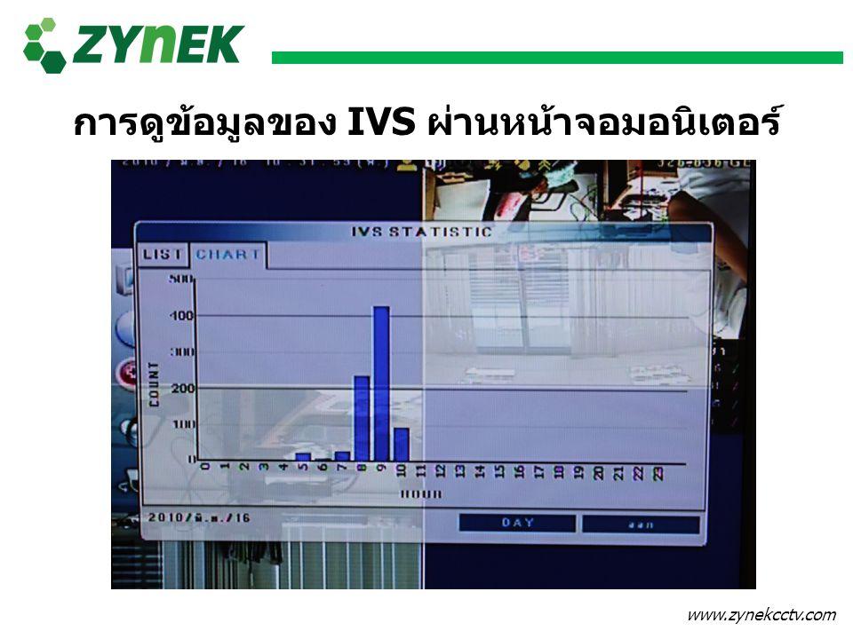 การดูข้อมูลของ IVS ผ่านหน้าจอมอนิเตอร์