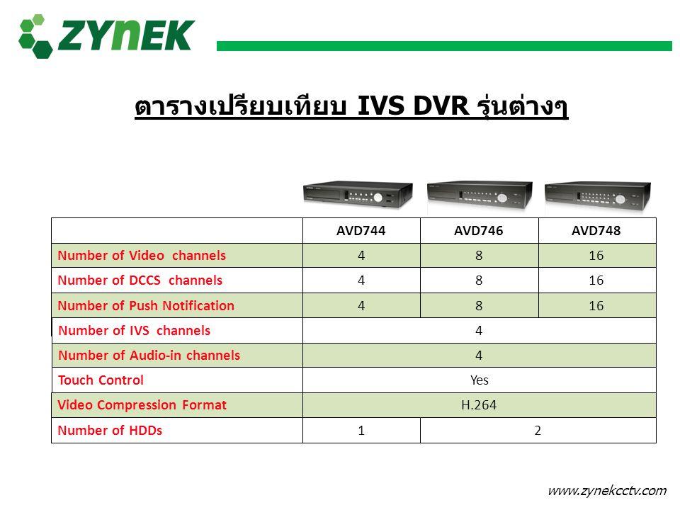 ตารางเปรียบเทียบ IVS DVR รุ่นต่างๆ