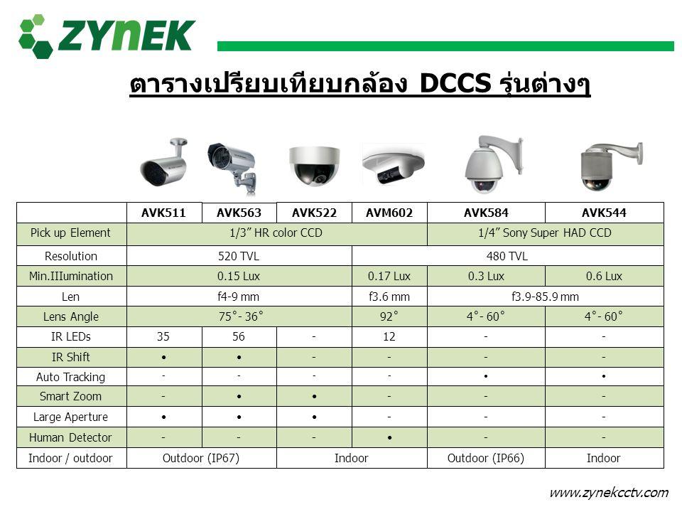 ตารางเปรียบเทียบกล้อง DCCS รุ่นต่างๆ