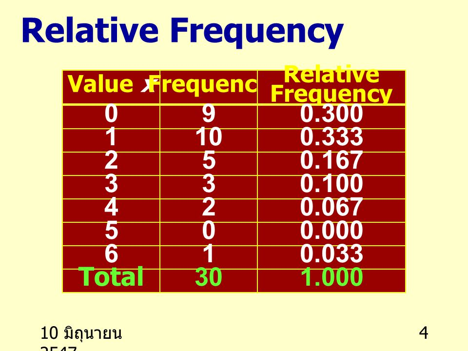 Relative Frequency Value x. Frequency. Relative Frequency. 9. 0.300. 1. 10. 0.333. 2. 5. 0.167.