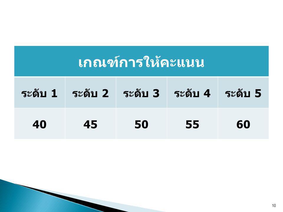 เกณฑ์การให้คะแนน ระดับ 1 ระดับ 2 ระดับ 3 ระดับ 4 ระดับ 5 40 45 50 55