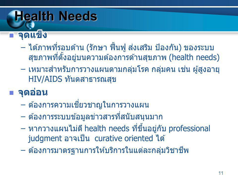 Health Needs 11