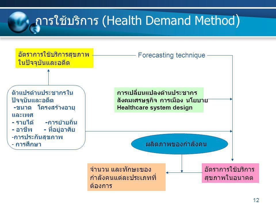 การใช้บริการ (Health Demand Method)