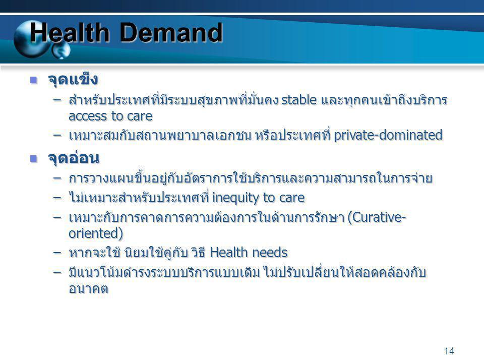 Health Demand จุดแข็ง จุดอ่อน
