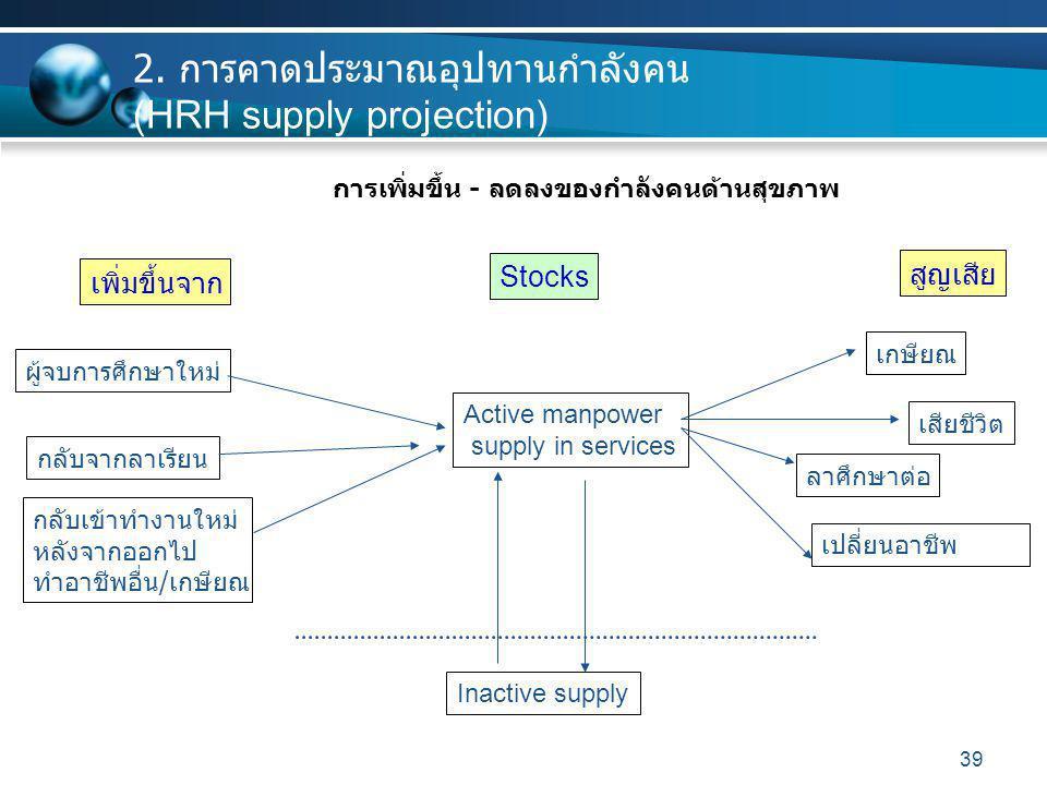 2. การคาดประมาณอุปทานกำลังคน (HRH supply projection)