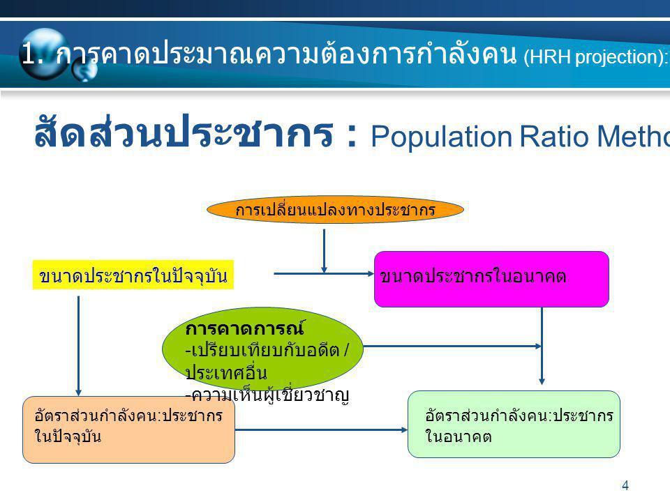 สัดส่วนประชากร : Population Ratio Method