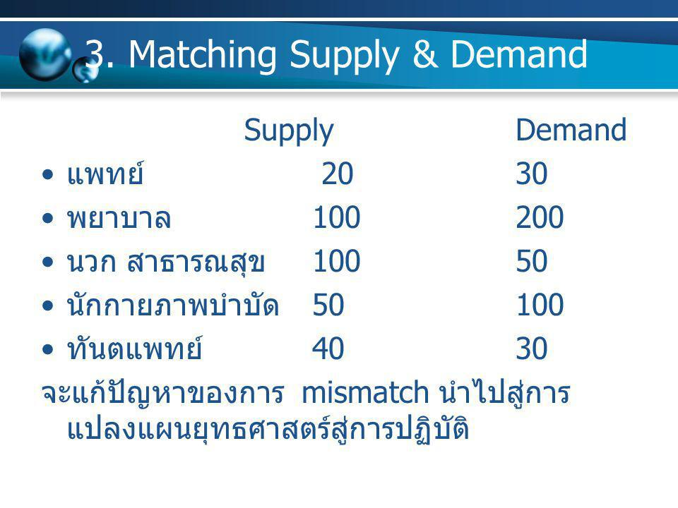 3. Matching Supply & Demand