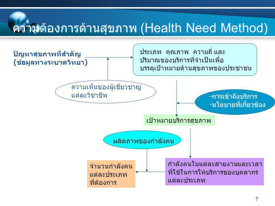 ความต้องการด้านสุขภาพ (Health Need Method)