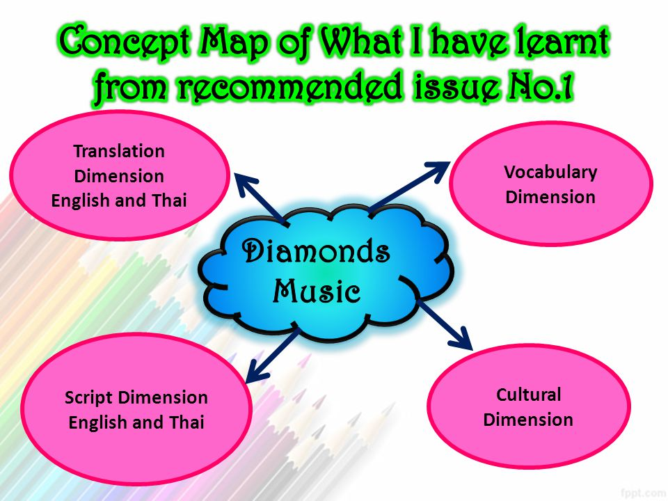 Concept Map of What I have learnt from recommended issue No.1