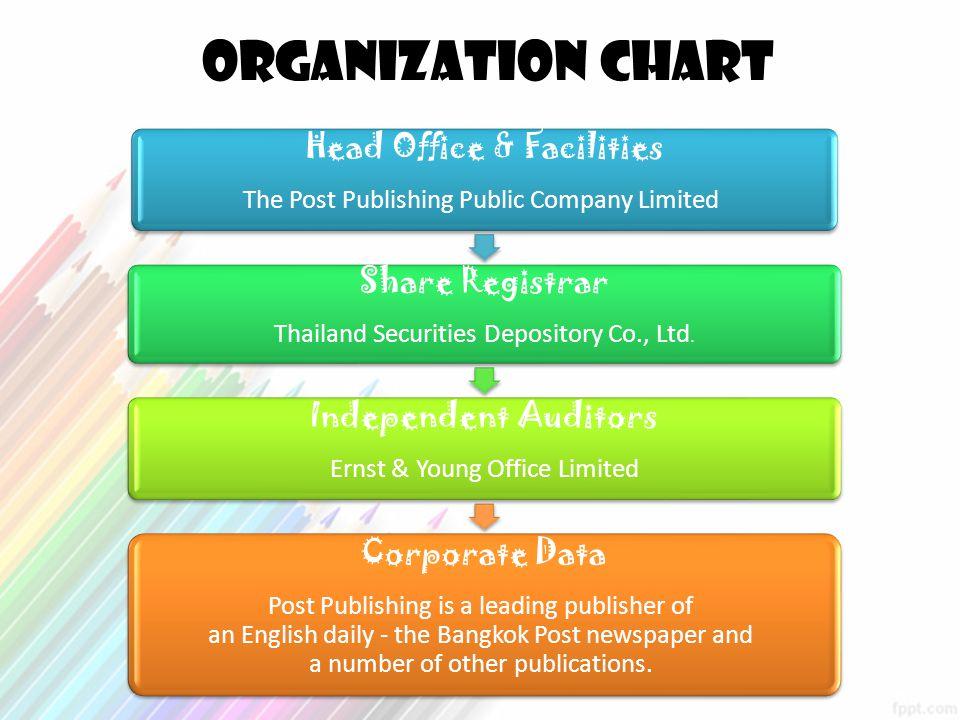 Organization chart Corporate Data Head Office & Facilities