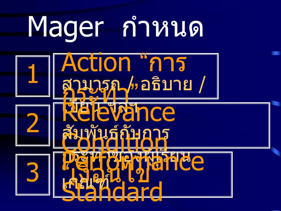 Mager กำหนด Action การกระทำ 1 Relevance Condition เงื่อนไข 2