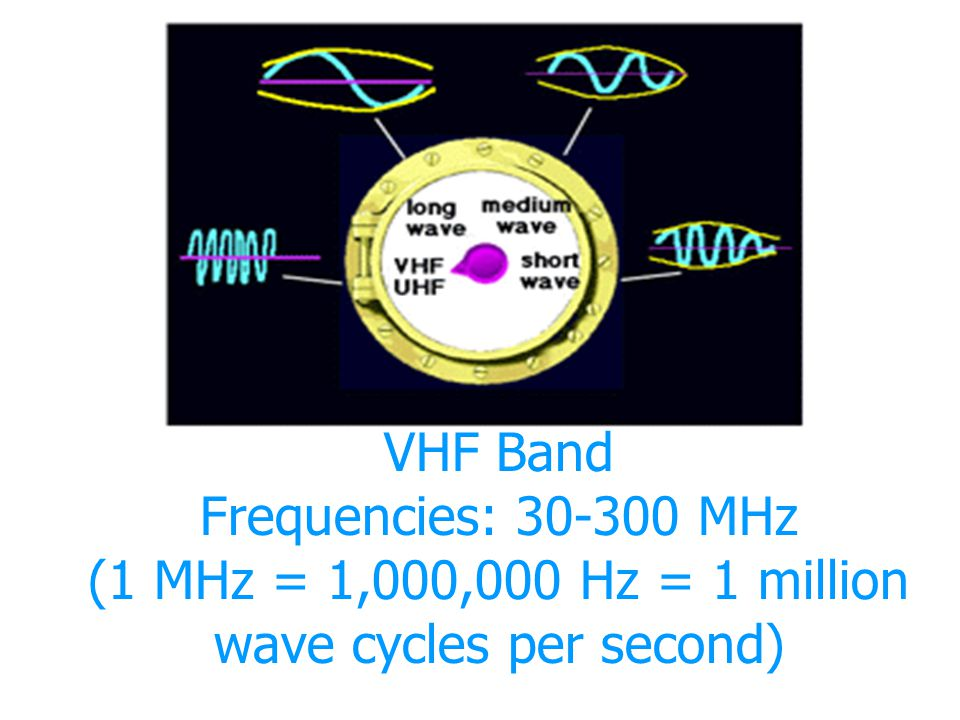 VHF Band Frequencies: 30-300 MHz (1 MHz = 1,000,000 Hz = 1 million wave cycles per second)