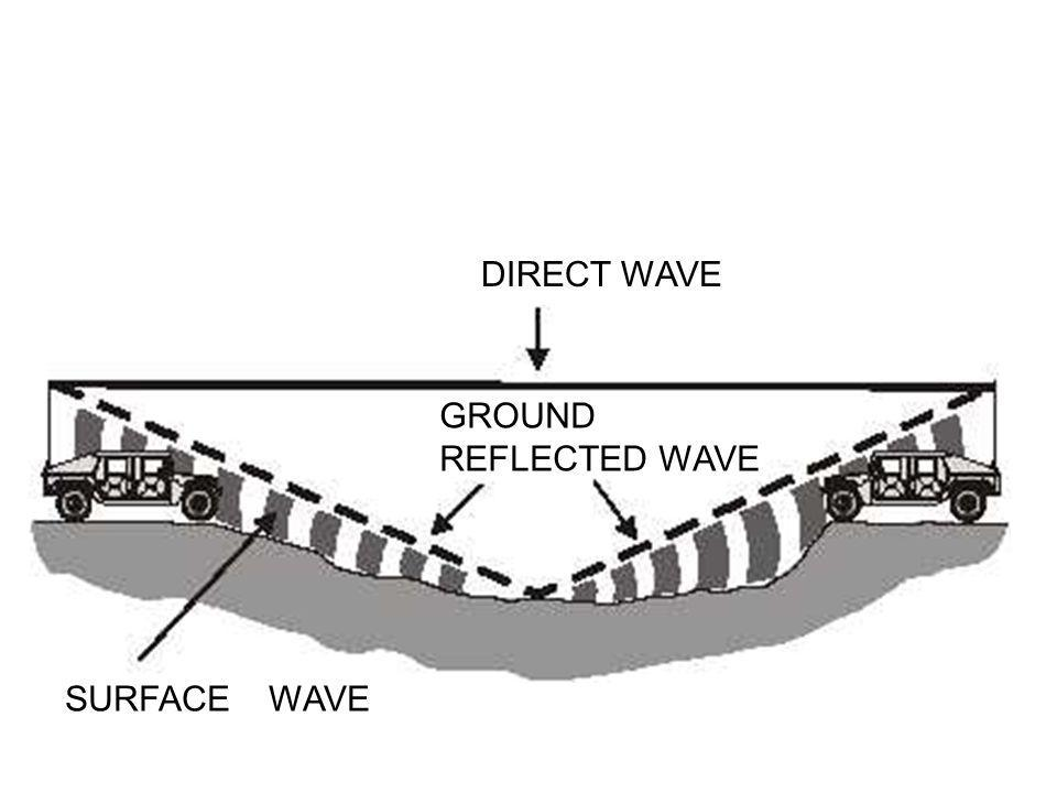 DIRECT WAVE GROUND REFLECTED WAVE SURFACE WAVE