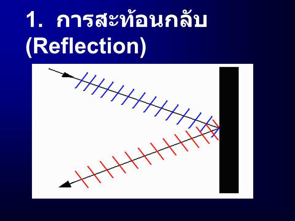 1. การสะท้อนกลับ (Reflection)