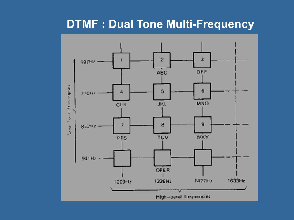 DTMF : Dual Tone Multi-Frequency