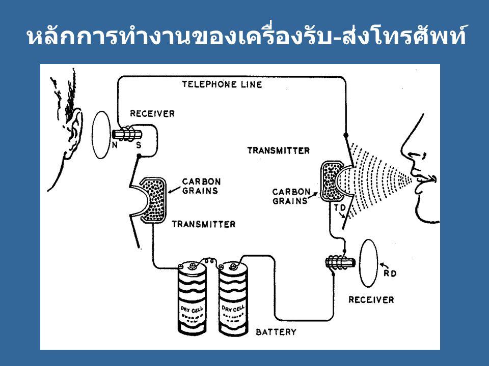 หลักการทำงานของเครื่องรับ-ส่งโทรศัพท์