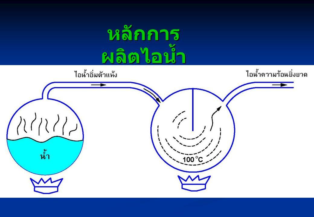 หลักการผลิตไอน้ำ