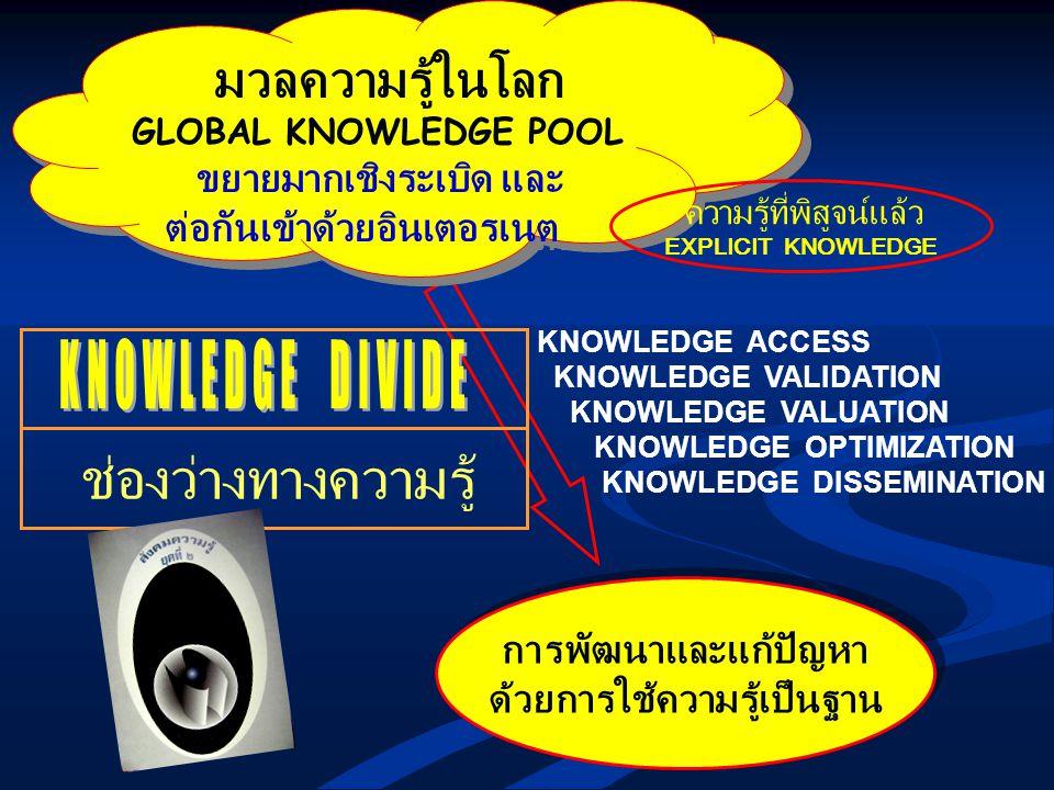 ด้วยการใช้ความรู้เป็นฐาน