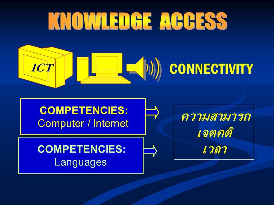 KNOWLEDGE ACCESS เจตคติ เวลา Computer / Internet Languages