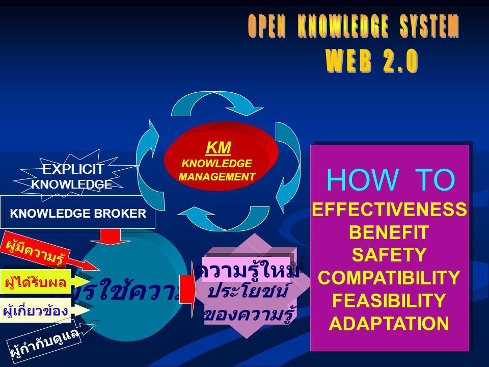 การใช้ความรู้ OPEN KNOWLEDGE SYSTEM WEB 2.0 EFFECTIVENESS BENEFIT