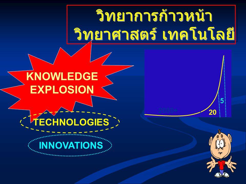 วิทยาศาสตร์ เทคโนโลยี
