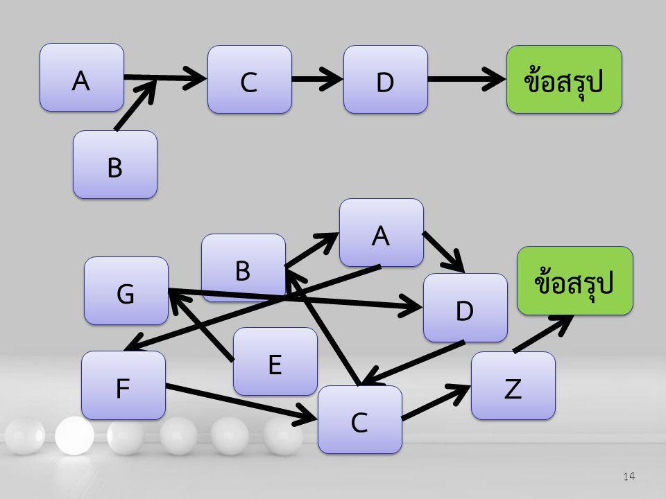 A C D ข้อสรุป B A B ข้อสรุป G D E F Z C