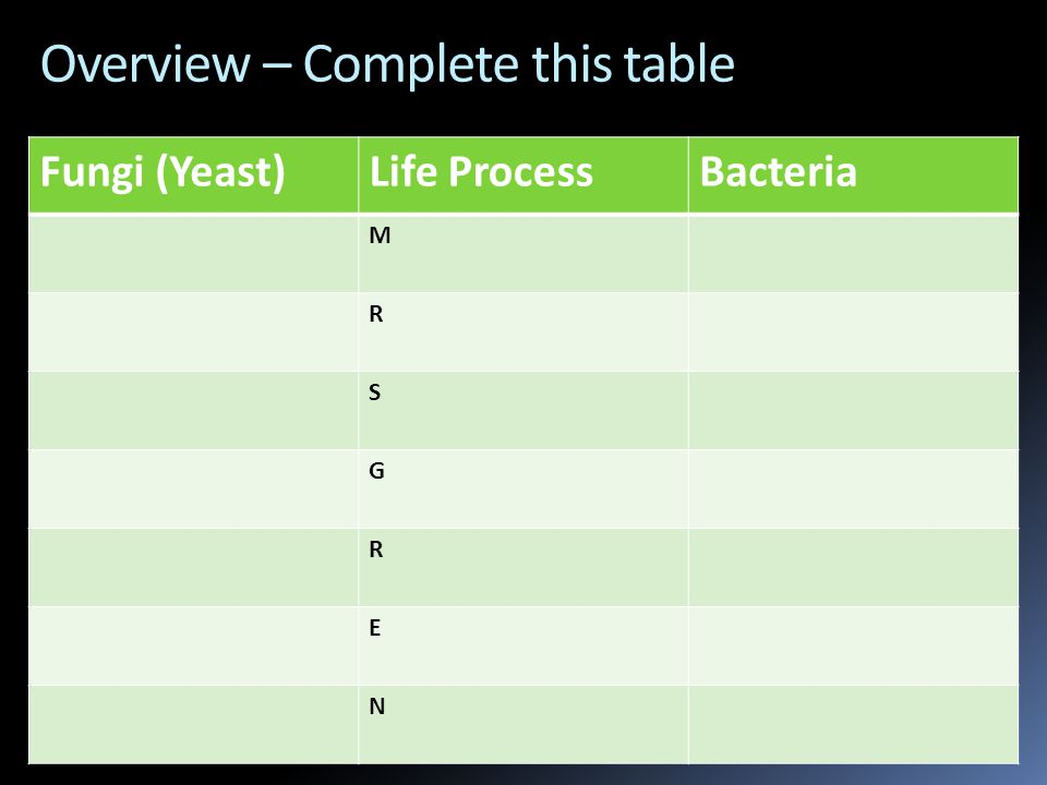 Overview – Complete this table