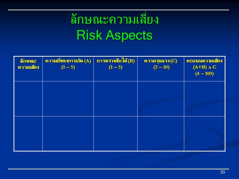 ความถี่ของการเกิด (A) (1 – 5)