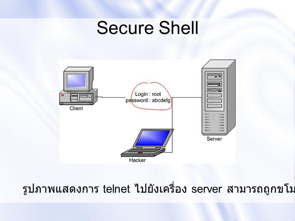 Secure Shell รูปภาพแสดงการ telnet ไปยังเครื่อง server สามารถถูกขโมยข้อมูลได้ง่าย