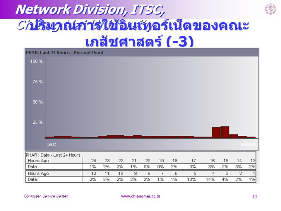 ปริมาณการใช้อินเทอร์เน็ตของคณะเภสัชศาสตร์ (-3)