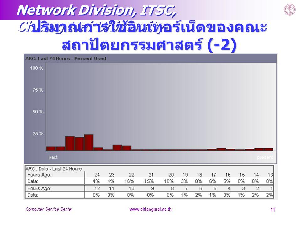 ปริมาณการใช้อินเทอร์เน็ตของคณะสถาปัตยกรรมศาสตร์ (-2)