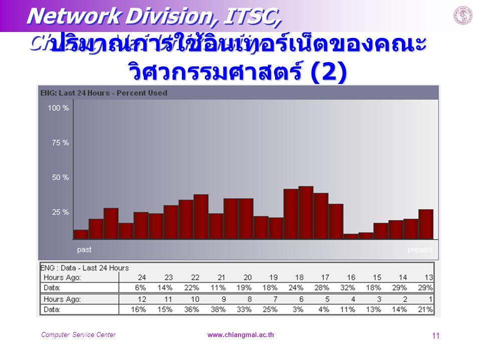ปริมาณการใช้อินเทอร์เน็ตของคณะวิศวกรรมศาสตร์ (2)