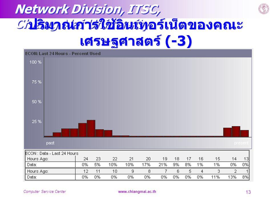 ปริมาณการใช้อินเทอร์เน็ตของคณะเศรษฐศาสตร์ (-3)