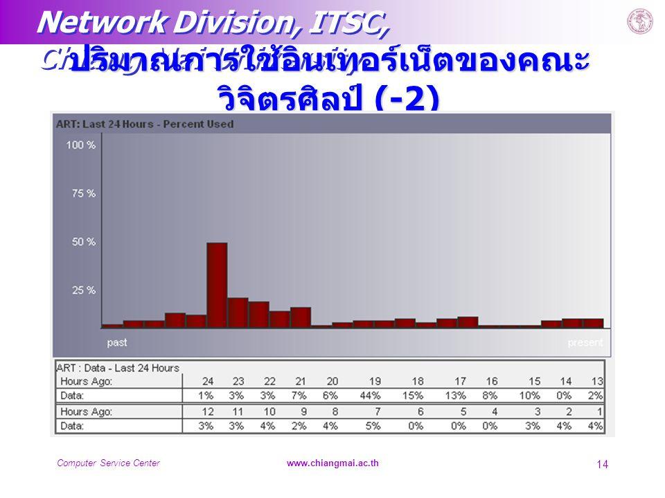 ปริมาณการใช้อินเทอร์เน็ตของคณะวิจิตรศิลป์ (-2)