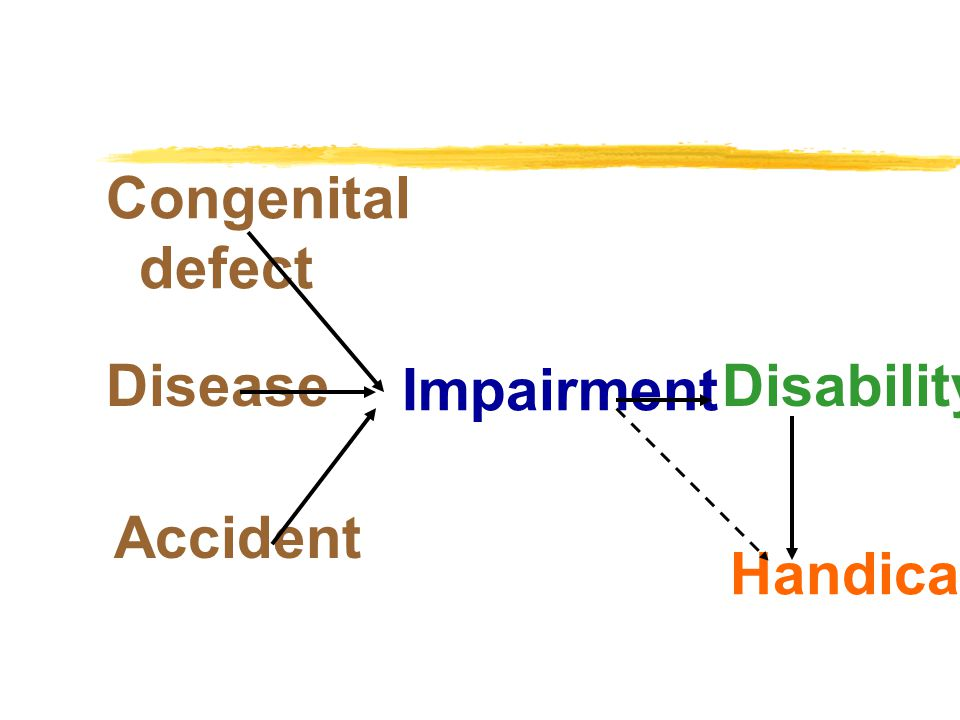 Congenital defect Disease Impairment Disability Accident Handicap