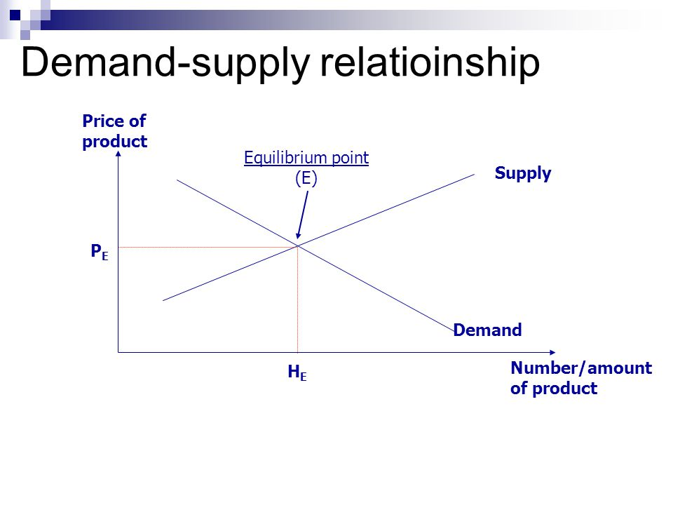 Demand-supply relatioinship