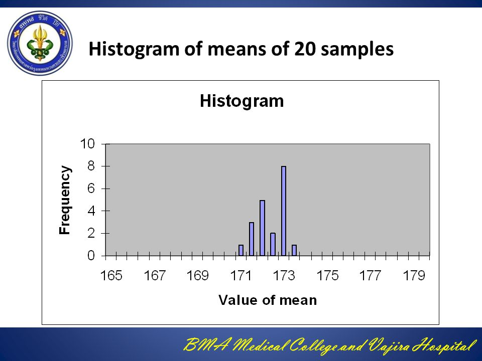 Histogram of means of 20 samples