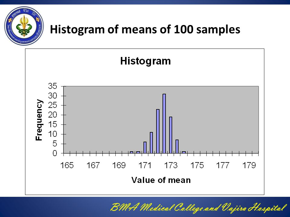 Histogram of means of 100 samples
