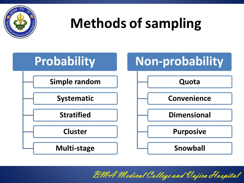 Methods of sampling Simple random Systematic Stratified Cluster