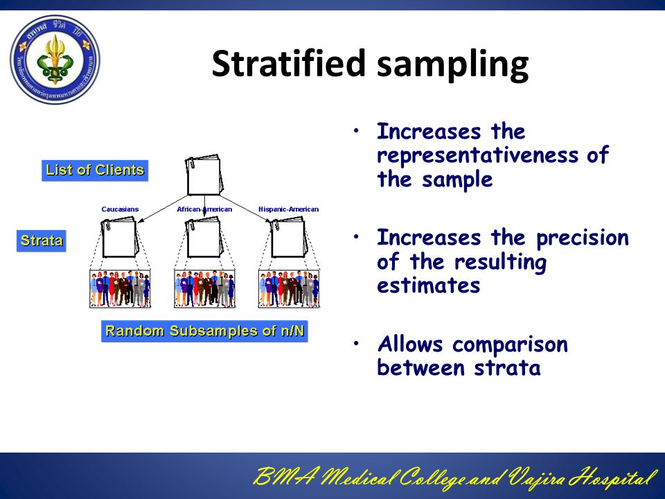 Stratified sampling Increases the representativeness of the sample